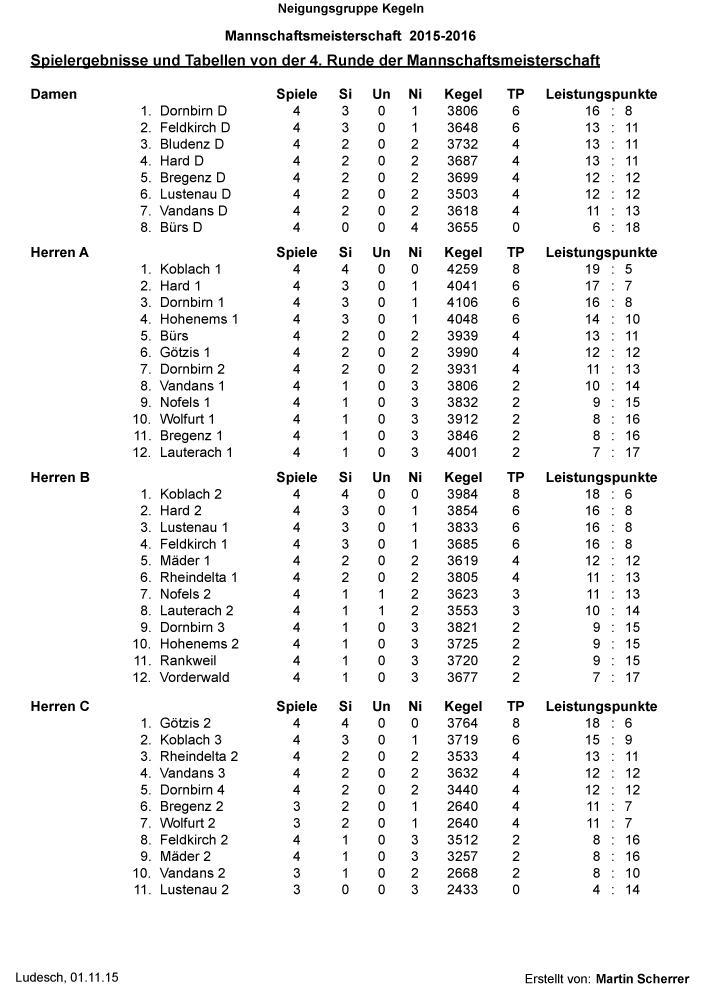 Berichte-WB04 Rangliste